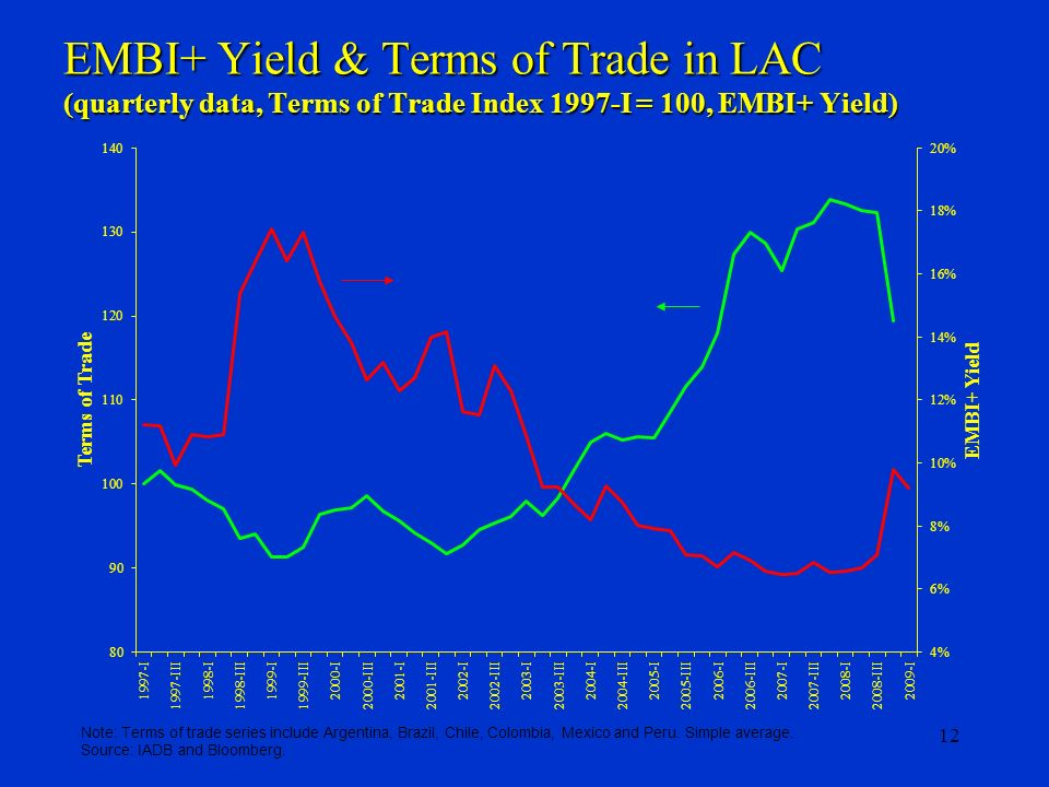 12 EMBI+ Yield & Terms of Trade in LAC (quarterly data, Terms of Trade Index 1997-I = 100, EMBI+ Yield) Note: Terms of trade series include Argentina,