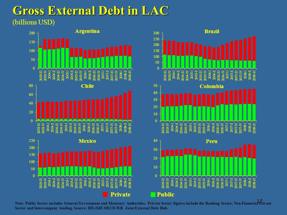 15 Gross External Debt in LAC (billions USD) Note: Public Sector includes General Government and Monetary Authorities. Private Sector figures include