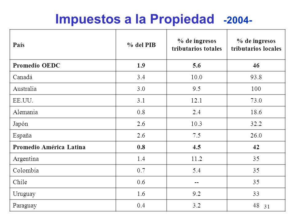 31 País% del PIB % de ingresos tributarios totales % de ingresos tributarios locales Promedio OEDC1.95.646 Canadá3.410.093.8 Australia3.09.5100 EE.UU.3.112.173.0 Alemania0.82.418.6 Japón2.610.332.2 España2.67.526.0 Promedio América Latina0.84.542 Argentina1.411.235 Colombia0.75.435 Chile0.6--35 Uruguay1.69.233 Paraguay0.43.248 Impuestos a la Propiedad -2004-