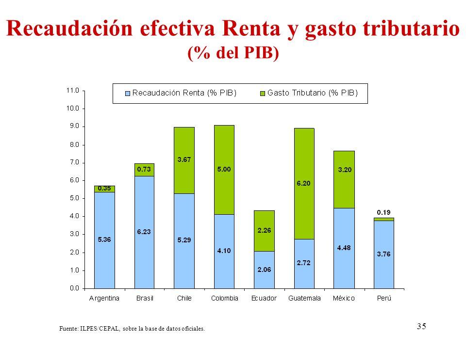 35 Recaudación efectiva Renta y gasto tributario (% del PIB) Fuente: ILPES/CEPAL, sobre la base de datos oficiales.