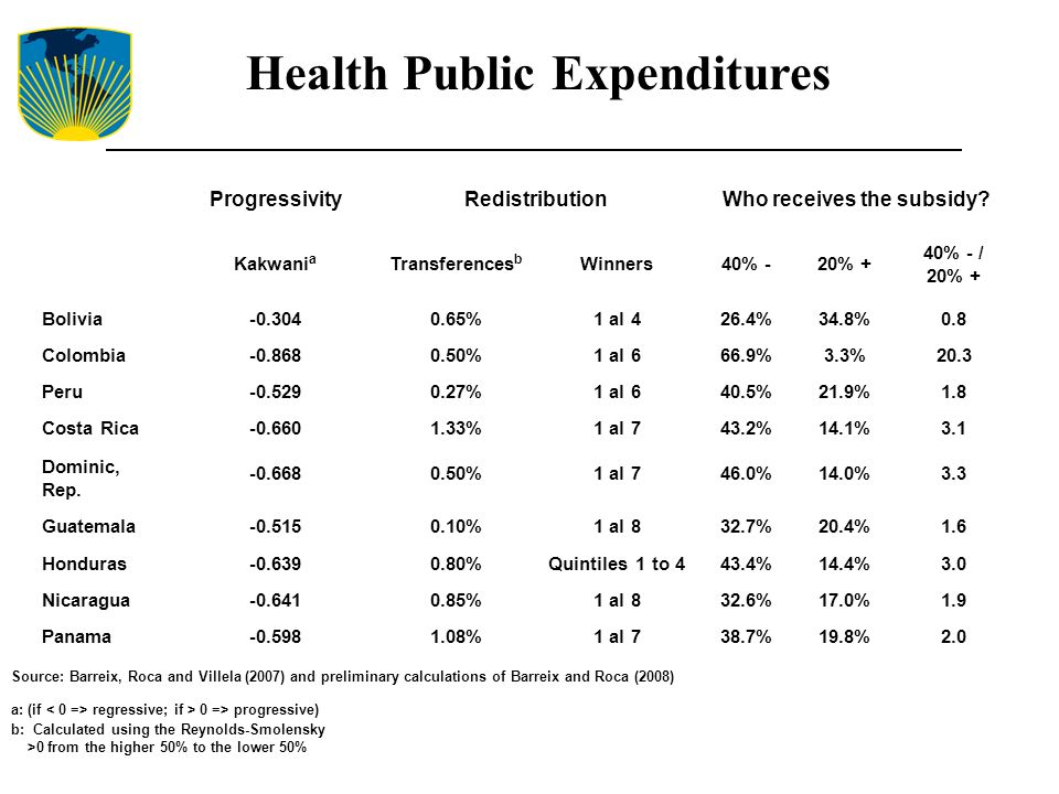 Health Public Expenditures ProgressivityRedistributionWho receives the subsidy? Kakwani a Transferences b Winners40% -20% + 40% - / 20% + Bolivia-0.30