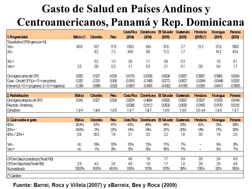 Gasto de Salud en Países Andinos y Centroamericanos, Panamá y Rep.