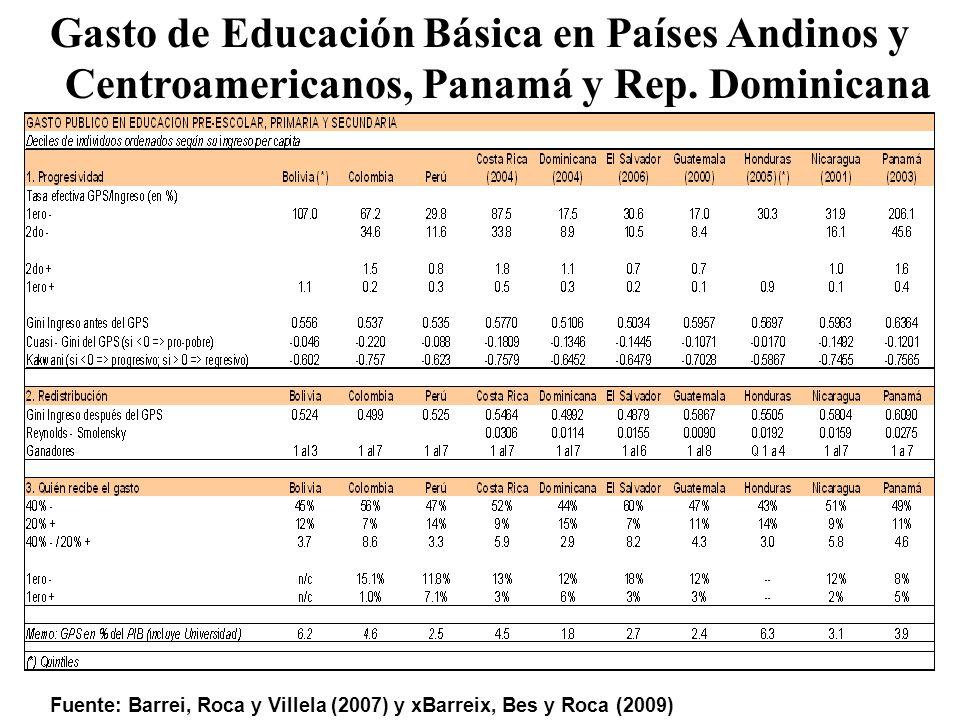 Gasto de Educación Básica en Países Andinos y Centroamericanos, Panamá y Rep.