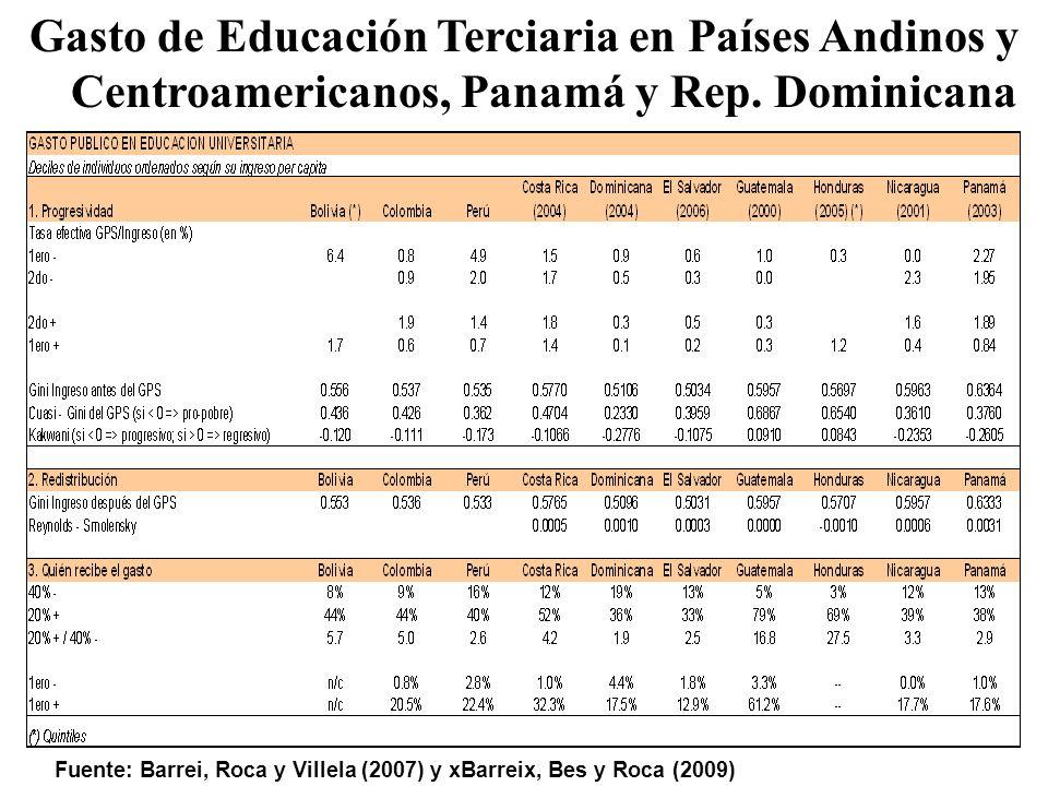 Gasto de Educación Terciaria en Países Andinos y Centroamericanos, Panamá y Rep.