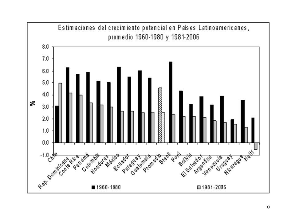América Latina: Ingreso Total, Gasto Público y Resultado Primario -% PIB- Source: ECLAC and IDB