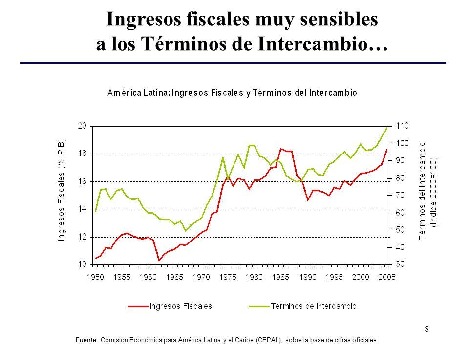 8 Fuente: Comisión Económica para América Latina y el Caribe (CEPAL), sobre la base de cifras oficiales.