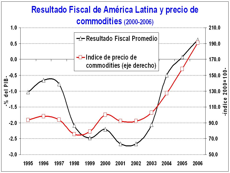 a: (if regressive; if > 0 => progressive) VAT: Deciles ordered according to the individual income b: Calculated using the Reynolds-Smolensky <0 from the lower 50% to the higher 50% >0 from the higher 50% to the lower 50% Source: Barreix, Roca and Villela (2007) and preliminary calculations of Barreix and Roca (2008) ProgressivityRedistributionWho pays the tax.