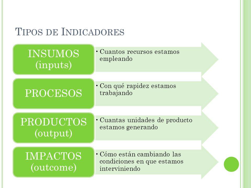 T IPOS DE I NDICADORES Cuantos recursos estamos empleando INSUMOS (inputs) Con qué rapidez estamos trabajando PROCESOS Cuantas unidades de producto estamos generando PRODUCTOS (output) Cómo están cambiando las condiciones en que estamos interviniendo IMPACTOS (outcome)