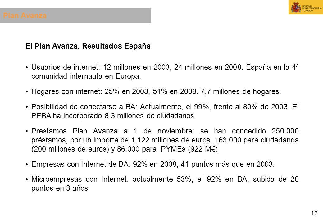 12 El Plan Avanza. Resultados España Usuarios de internet: 12 millones en 2003, 24 millones en 2008. España en la 4ª comunidad internauta en Europa. H