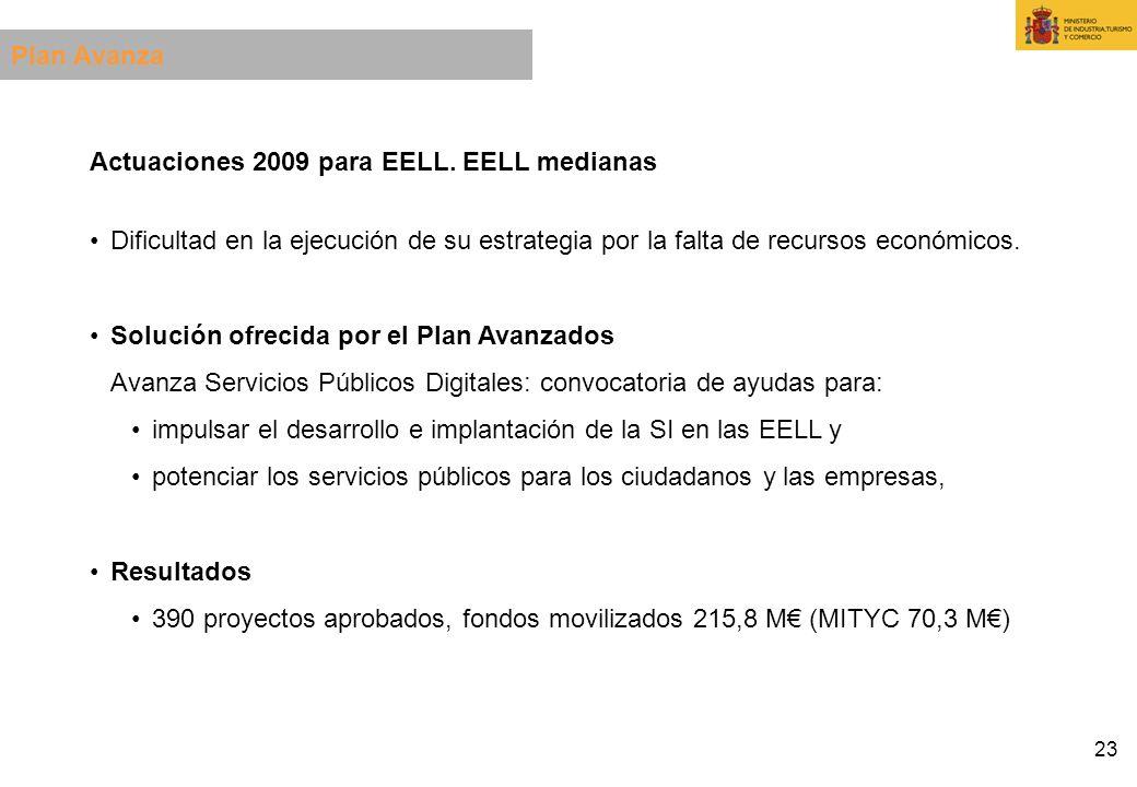 23 Actuaciones 2009 para EELL. EELL medianas Dificultad en la ejecución de su estrategia por la falta de recursos económicos. Solución ofrecida por el