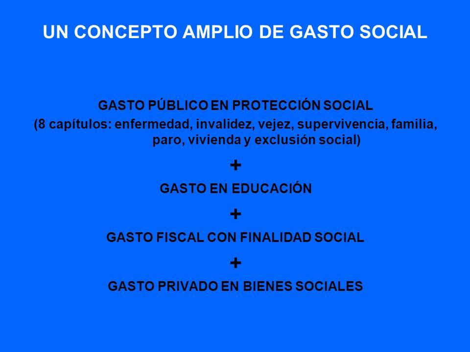 Legislación europea en el área de la política social.