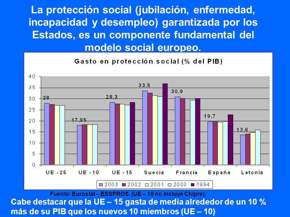 El gasto público en educación es una de las claves del éxito del modelo europeo Fuente: Comisión Europea, 2005