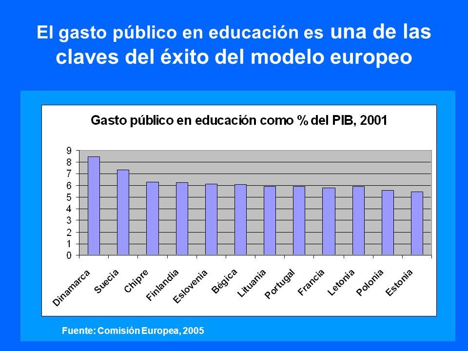 El gasto social en AL AMÉRICA LATINA Y EL CARIBE: EVOLUCIÓN DEL GASTO SOCIAL POR SECTORES como % del PIB 12,8 3,3 3,1 5,2 1,2 13,8 3,6 2,8 6,6 0,9 15,1 4,1 2,9 7,1 0,9 0 2 4 6 8 10 12 14 16 Gasto social total Gasto en educación Gasto en saludGasto en seguridad y asistencia social Gasto en vivienda y otros Porcentaje del PIB 1990-19911996-19972002-2003 Aunque el gasto social ha ido en aumento es insuficiente para alcanzar los compromisos del Milenio y reducir de forma considerable la pobreza y la desigualdad