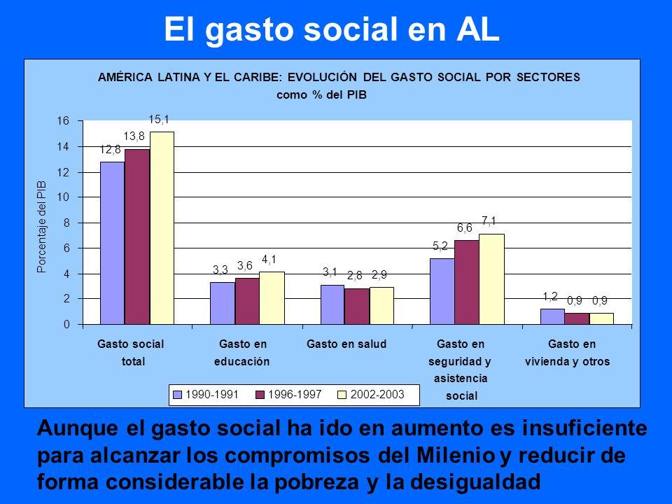 El gasto social se financia gracias a los ingresos fiscales que están por encima de la media de la OCDE 36,3 40,6 26,4 15 17,5 Fuente: CEPAL, 2006.
