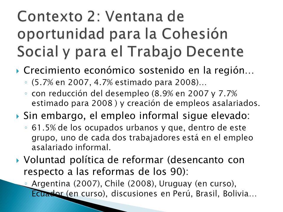 Crecimiento económico sostenido en la región… (5.7% en 2007, 4.7% estimado para 2008)… con reducción del desempleo (8.9% en 2007 y 7.7% estimado para 2008 ) y creación de empleos asalariados.