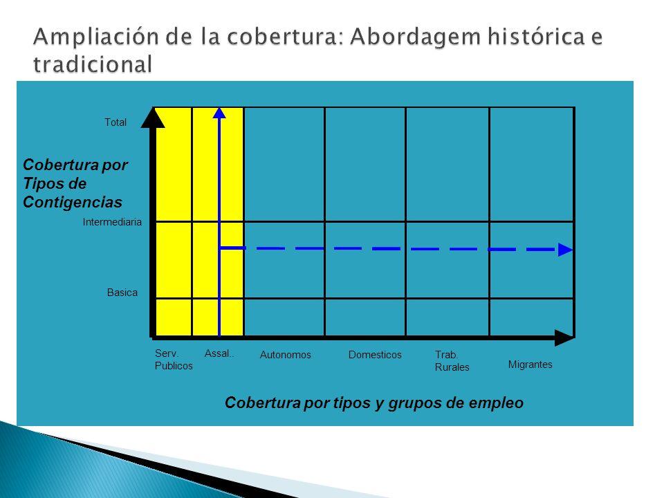 Cobertura Total Cobertura por Tipos de Contigencias Cobertura intermediaria Cobertura basica Serv.Assal..