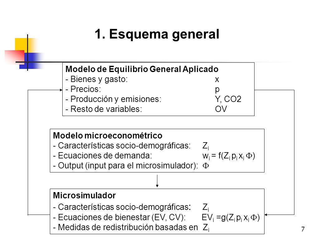 18 Modelo de Equilibrio General Aplicado - Bienes y gasto: x - Precios: p - Producción y emisiones:Y, CO2 - Resto de variables: OV Modelo microeconométrico - Características socio-demográficas:Z i - Ecuaciones de demanda:w i = f(Z i p i x i ) - Output (input para el microsimulador): 4.3.