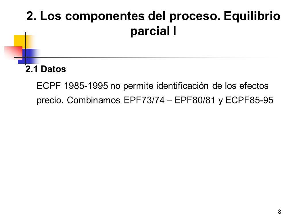 8 2. Los componentes del proceso. Equilibrio parcial I 2.1 Datos ECPF 1985-1995 no permite identificación de los efectos precio. Combinamos EPF73/74 –