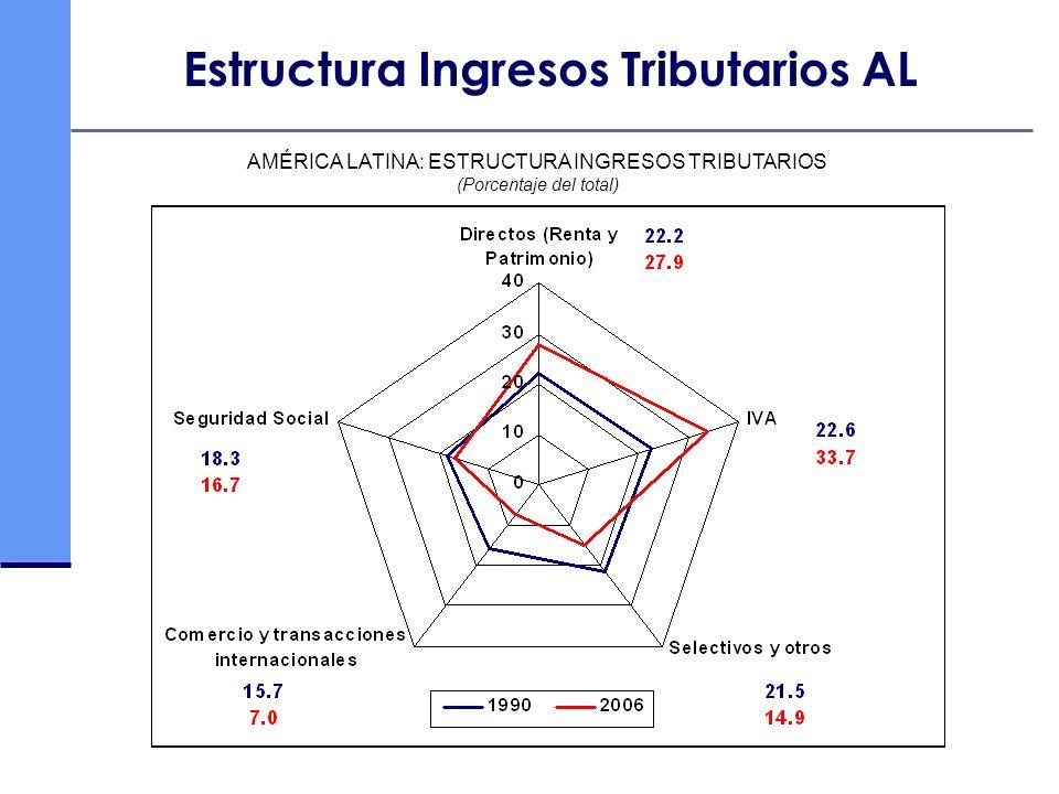 Estructura Ingresos Tributarios AL AMÉRICA LATINA: ESTRUCTURA INGRESOS TRIBUTARIOS (Porcentaje del total)