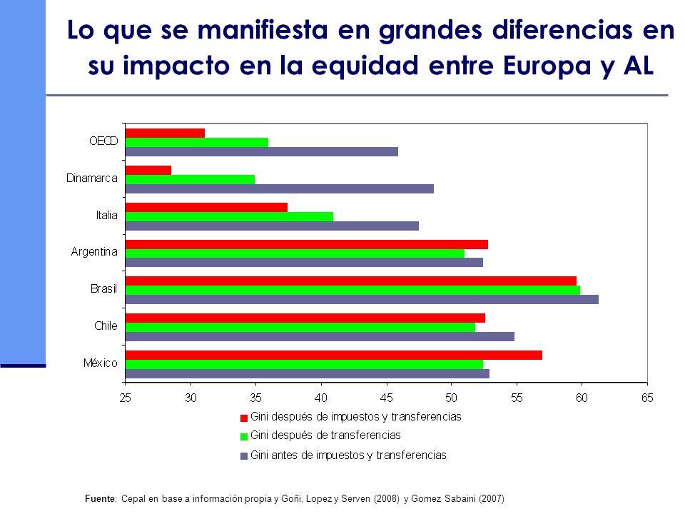 Lo que se manifiesta en grandes diferencias en su impacto en la equidad entre Europa y AL Fuente: Cepal en base a información propia y Goñi, Lopez y S