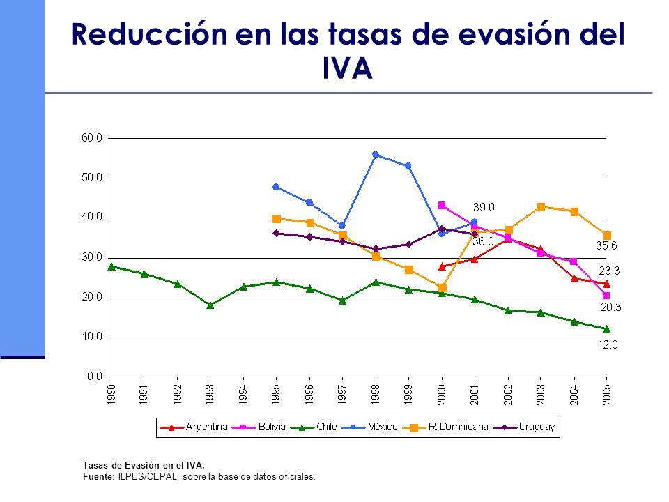 Reducción en las tasas de evasión del IVA Tasas de Evasión en el IVA. Fuente: ILPES/CEPAL, sobre la base de datos oficiales.