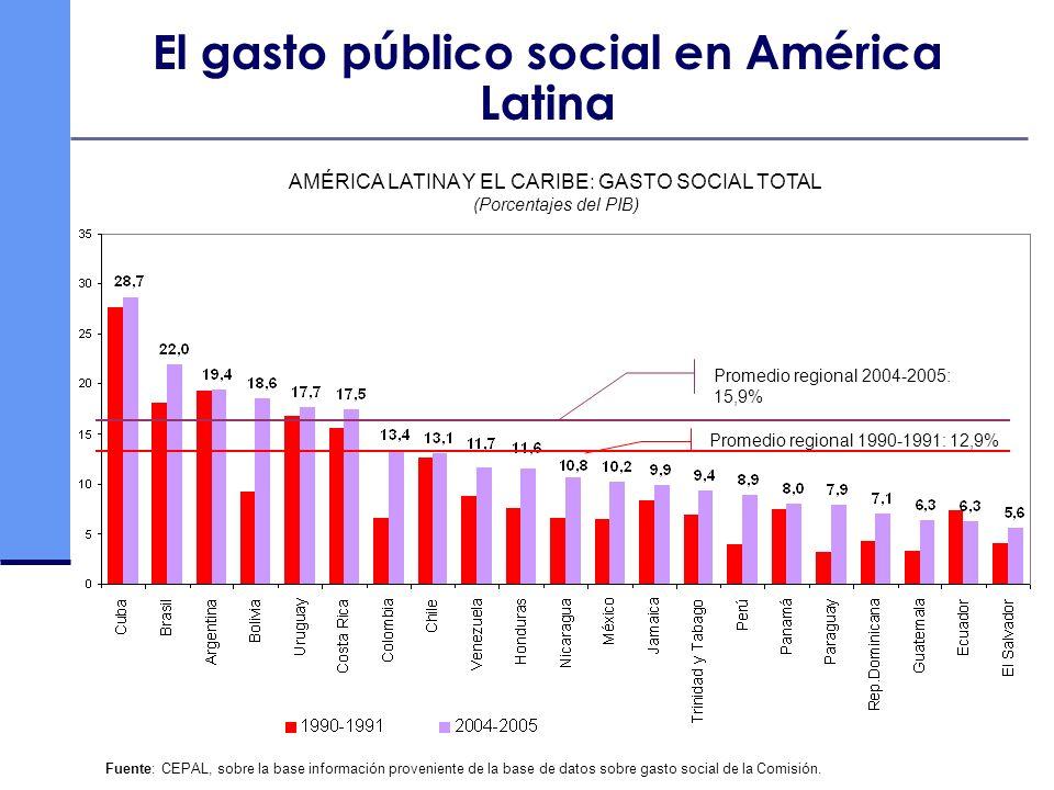 Fuente: CEPAL, sobre la base información proveniente de la base de datos sobre gasto social de la Comisión. El gasto público social en América Latina