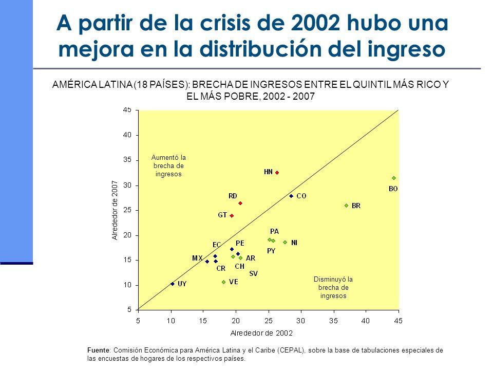 AMÉRICA LATINA (18 PAÍSES): BRECHA DE INGRESOS ENTRE EL QUINTIL MÁS RICO Y EL MÁS POBRE, 2002 - 2007 Fuente: Comisión Económica para América Latina y