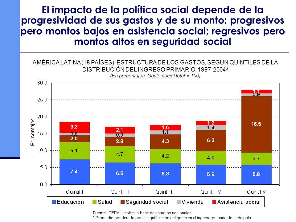 El impacto de la política social depende de la progresividad de sus gastos y de su monto: progresivos pero montos bajos en asistencia social; regresiv