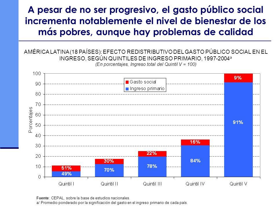 A pesar de no ser progresivo, el gasto público social incrementa notablemente el nivel de bienestar de los más pobres, aunque hay problemas de calidad