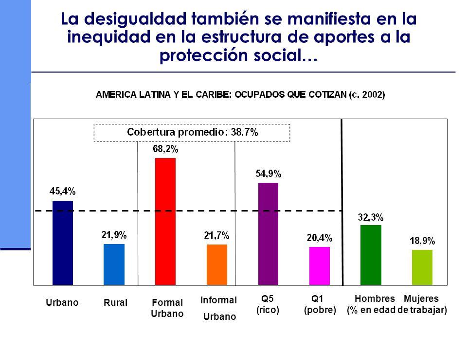 UrbanoRuralFormal Urbano Informal Urbano Hombres Mujeres (% en edad de trabajar) Q5 Q1 (rico) (pobre) La desigualdad también se manifiesta en la inequ