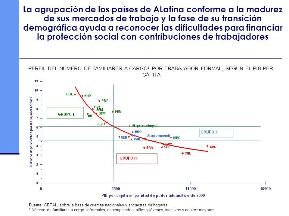 La agrupación de los países de ALatina conforme a la madurez de sus mercados de trabajo y la fase de su transición demográfica ayuda a reconocer las d