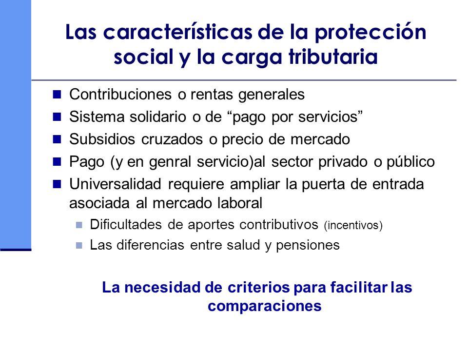 Las características de la protección social y la carga tributaria Contribuciones o rentas generales Sistema solidario o de pago por servicios Subsidio