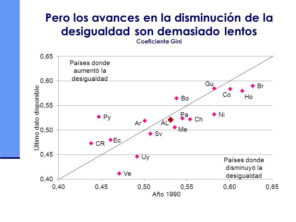 A pesar de no ser progresivo, el gasto público social incrementa notablemente el nivel de bienestar de los más pobres, aunque hay problemas de calidad AMÉRICA LATINA (18 PAÍSES): EFECTO REDISTRIBUTIVO DEL GASTO PÚBLICO SOCIAL EN EL INGRESO, SEGÚN QUINTILES DE INGRESO PRIMARIO, 1997-2004 a (En porcentajes, Ingreso total del Quintil V = 100) Fuente: CEPAL, sobre la base de estudios nacionales.