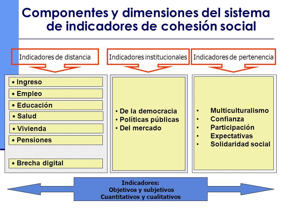 Componentes y dimensiones del sistema de indicadores de cohesión social Empleo Educación Salud Vivienda Pensiones Brecha digital Ingreso De la democra