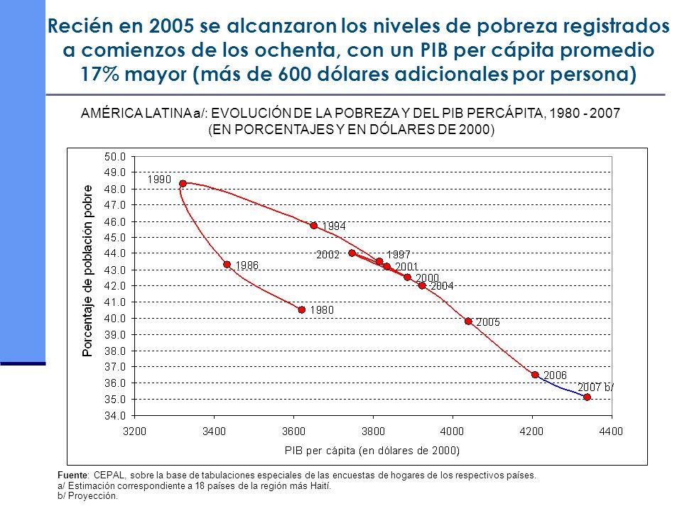 Fuente: CEPAL, sobre la base de tabulaciones especiales de las encuestas de hogares de los respectivos países. a/ Estimación correspondiente a 18 país