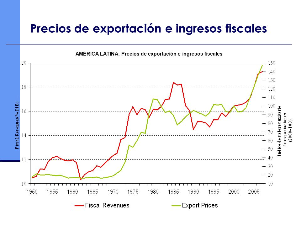 Precios de exportación e ingresos fiscales AMÉRICA LATINA: Precios de exportación e ingresos fiscales