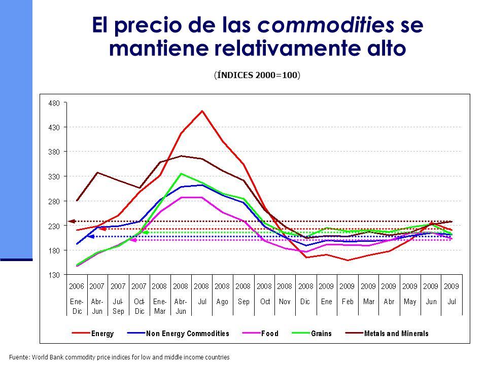 El precio de las commodities se mantiene relativamente alto (ÍNDICES 2000=100) Fuente: World Bank commodity price indices for low and middle income co