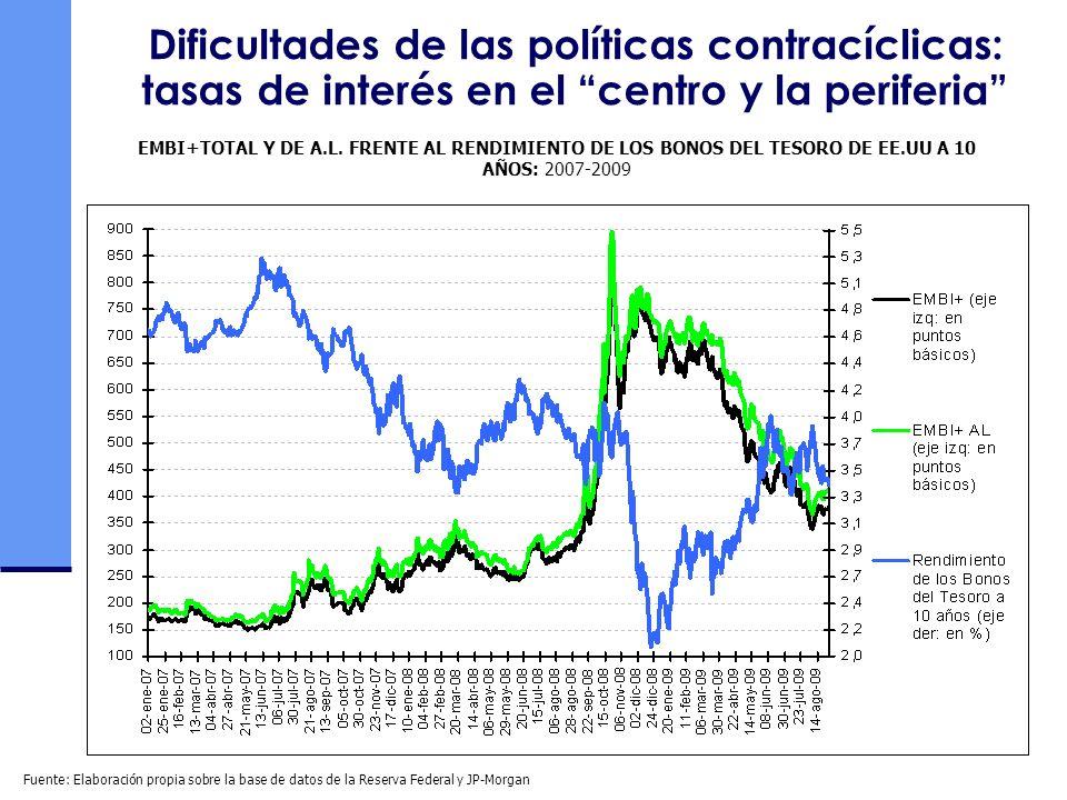 Dificultades de las políticas contracíclicas: tasas de interés en el centro y la periferia EMBI+TOTAL Y DE A.L. FRENTE AL RENDIMIENTO DE LOS BONOS DEL