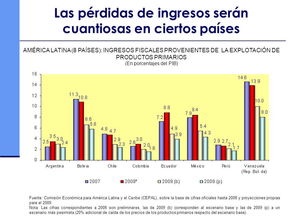 Las pérdidas de ingresos serán cuantiosas en ciertos países AMÉRICA LATINA (8 PAÍSES): INGRESOS FISCALES PROVENIENTES DE LA EXPLOTACIÓN DE PRODUCTOS P