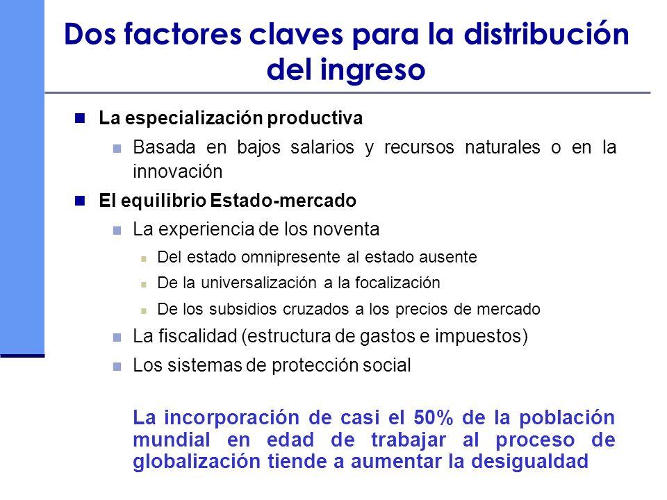 Dos factores claves para la distribución del ingreso La especialización productiva Basada en bajos salarios y recursos naturales o en la innovación El
