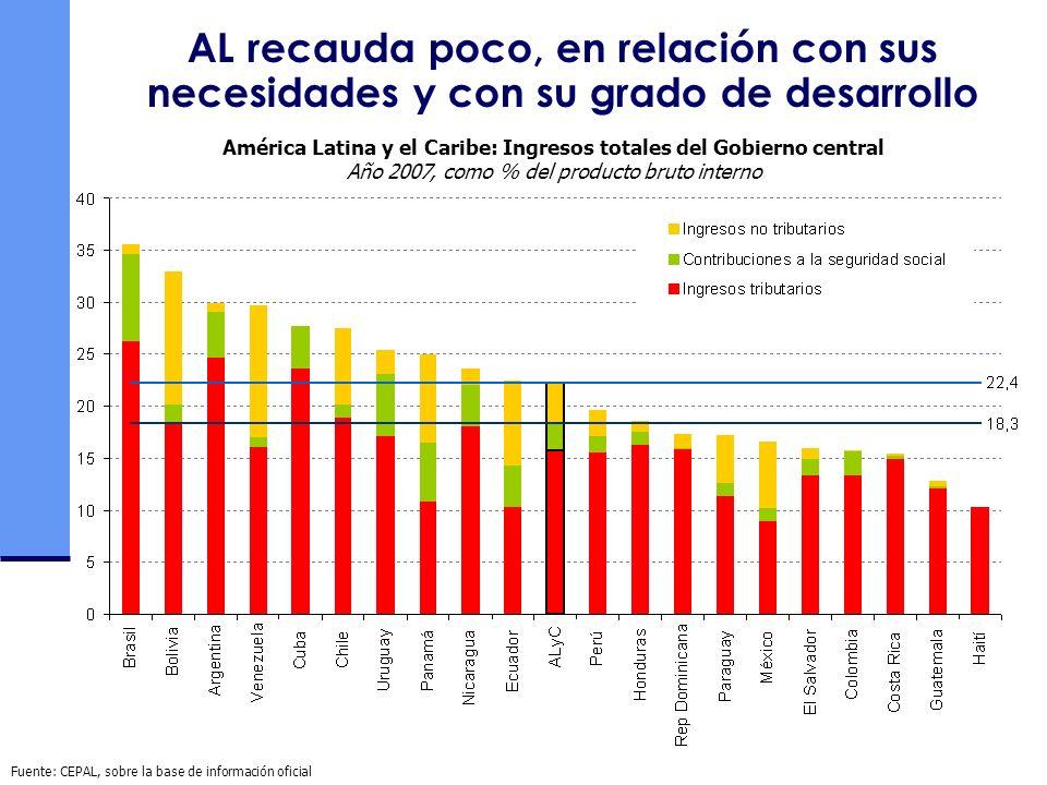 La recaudación tributaria es baja en la comparación internacional y para el nivel de desarrollo Fuente: Comisión Económica para América Latina y el Caribe (CEPAL), sobre la base de cifras oficiales, para América Latina (2007).