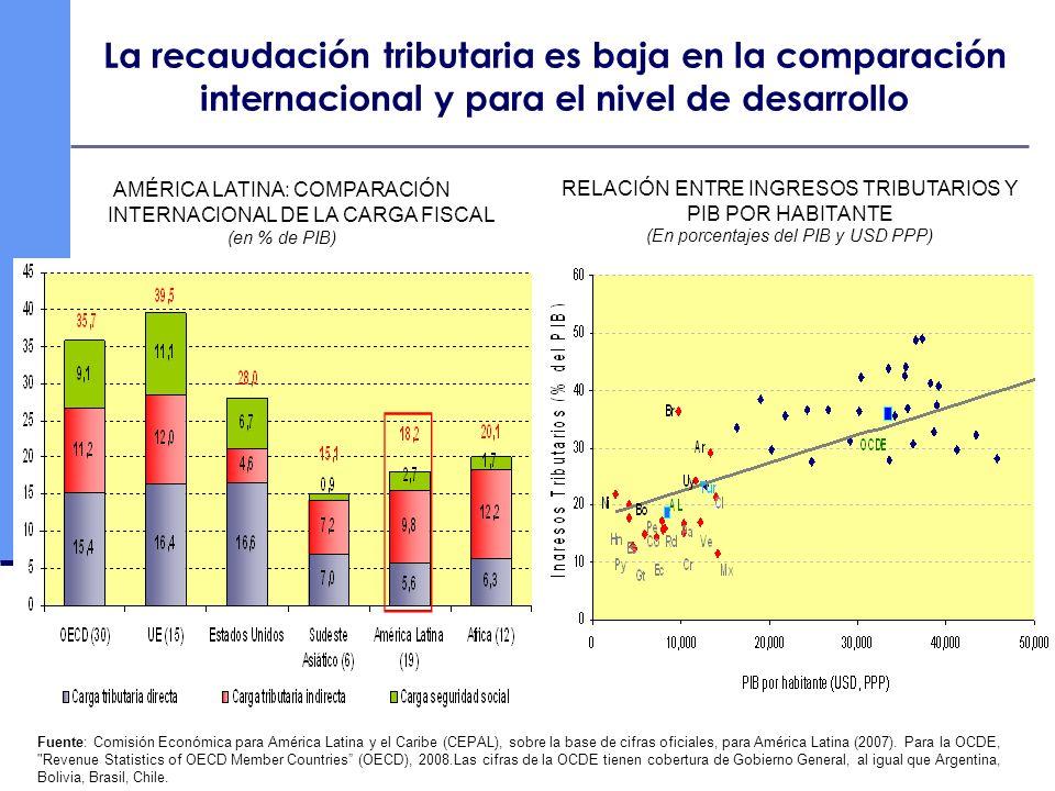 La recaudación tributaria es baja en la comparación internacional y para el nivel de desarrollo Fuente: Comisión Económica para América Latina y el Ca