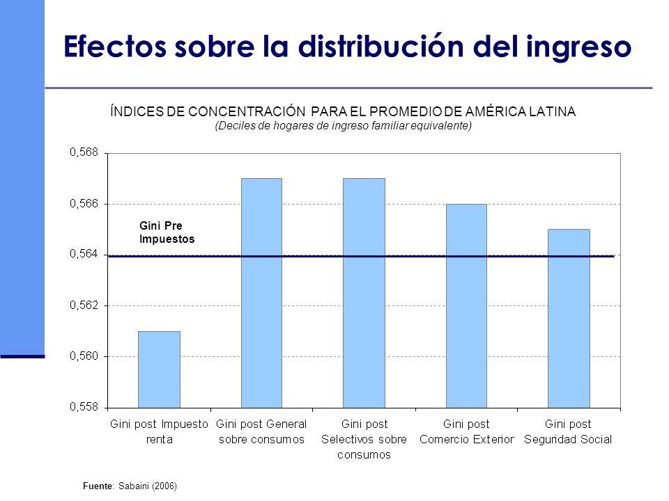 Efectos sobre la distribución del ingreso ÍNDICES DE CONCENTRACIÓN PARA EL PROMEDIO DE AMÉRICA LATINA (Deciles de hogares de ingreso familiar equivale