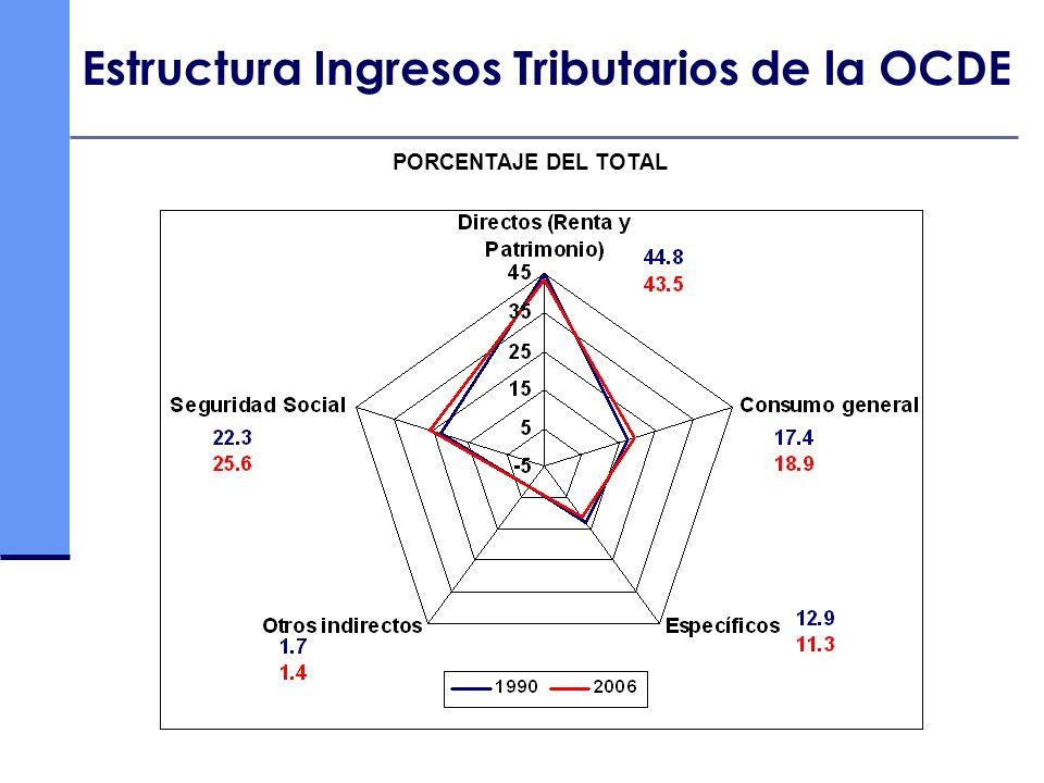 Estructura Ingresos Tributarios de la OCDE PORCENTAJE DEL TOTAL