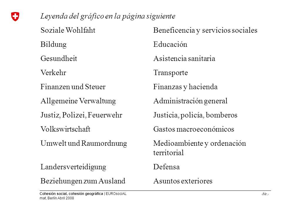 Nr. Cohesión social, cohesión geográfica | EUROsociAL mat, Berlín Abril 2008 Leyenda del gráfico en la página siguiente Soziale WohlfahtBeneficencia y
