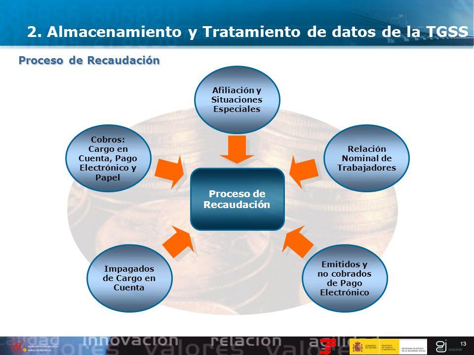 13 Proceso de Recaudación Afiliación y Situaciones Especiales Cobros: Cargo en Cuenta, Pago Electrónico y Papel Relación Nominal de Trabajadores Impag