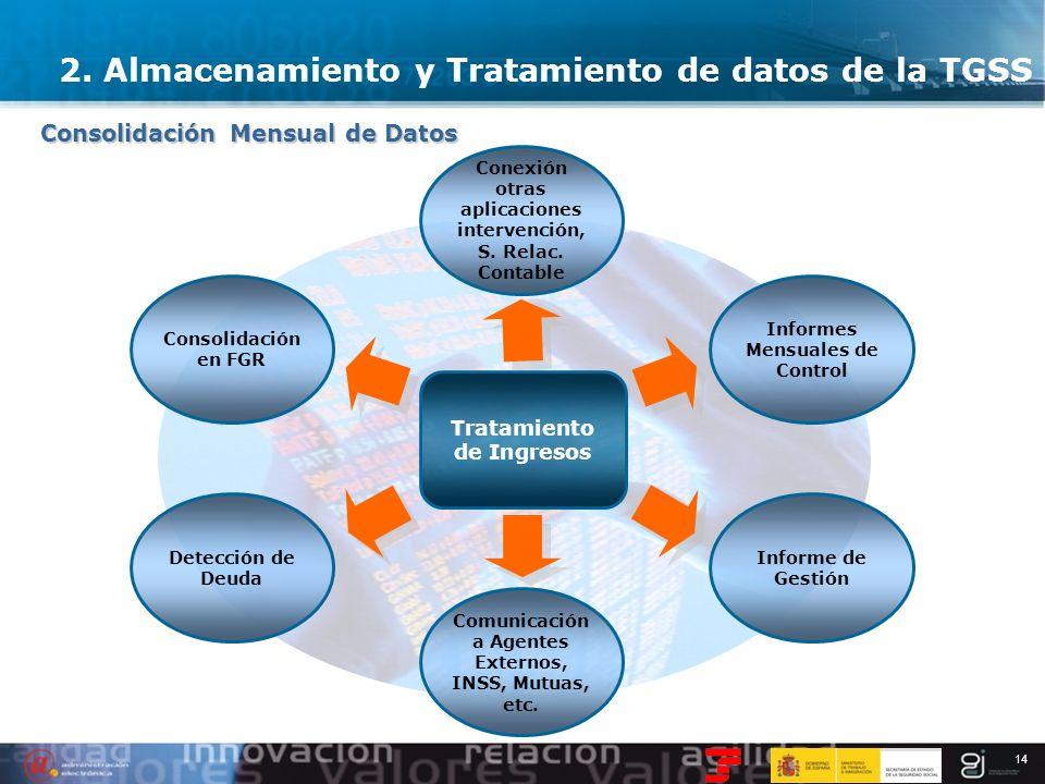 14 Consolidación Mensual de Datos Tratamiento de Ingresos Conexión otras aplicaciones intervención, S. Relac. Contable Consolidación en FGR Informes M