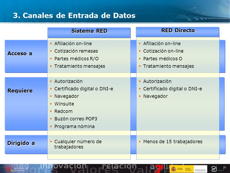 21 Dirigido a Requiere Acceso a 3. Canales de Entrada de Datos Afiliación on-line Cotización remesas Partes médicos R/O Tratamiento mensajes Autorizac