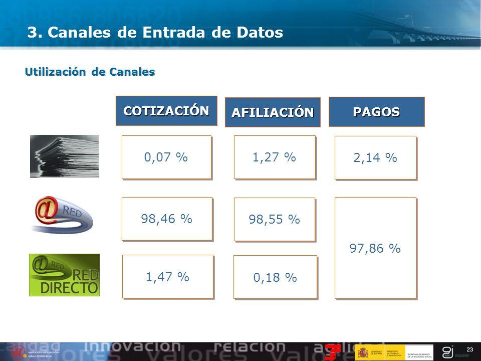 23 3. Canales de Entrada de Datos Utilización de Canales 0,07 % 1,27 % 98,46 % 98,55 % 1,47 % 0,18 % COTIZACIÓN AFILIACIÓN PAGOS 2,14 % 97,86 %