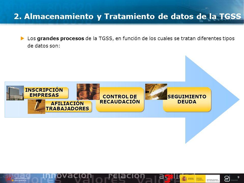 9 2. Almacenamiento y Tratamiento de datos de la TGSS Los grandes procesos de la TGSS, en función de los cuales se tratan diferentes tipos de datos so